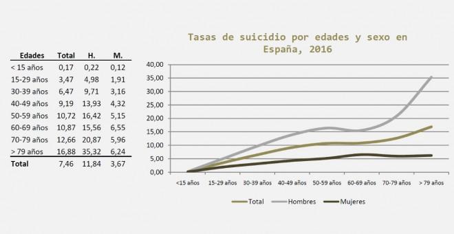 Tasas de suicidio en tanto por cien mil habitantes con edades comprendidas en el mismo rango, donde se puede comprobar que las cifras más altas corresponden a las edades más elevadas | Observatorio del suicidio en España