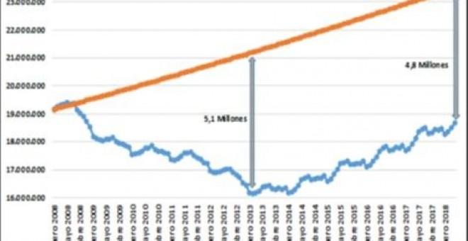 Gráfico Empleo UGT