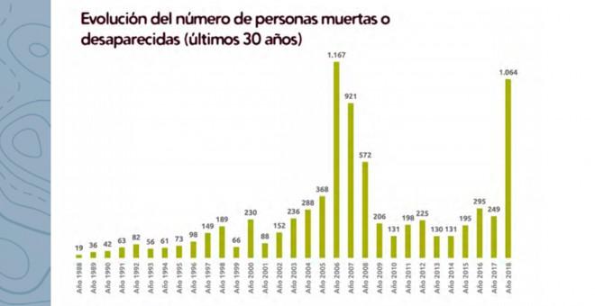 Evolución de migrantes muertos y desaparecidos en los últimos 30 años en la frontera sur.- APDHA