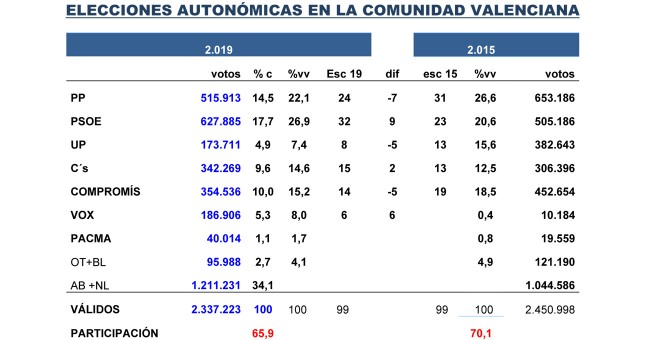 Tabla de Key Data para las autonómicas valencianas.