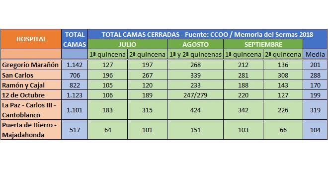 Cierre de camas en julio, agosto y septiembre de 2019 en los hospitales del Grupo 3 de Madrid. /Fuente: CCOO / Memoria del Sermas 2018