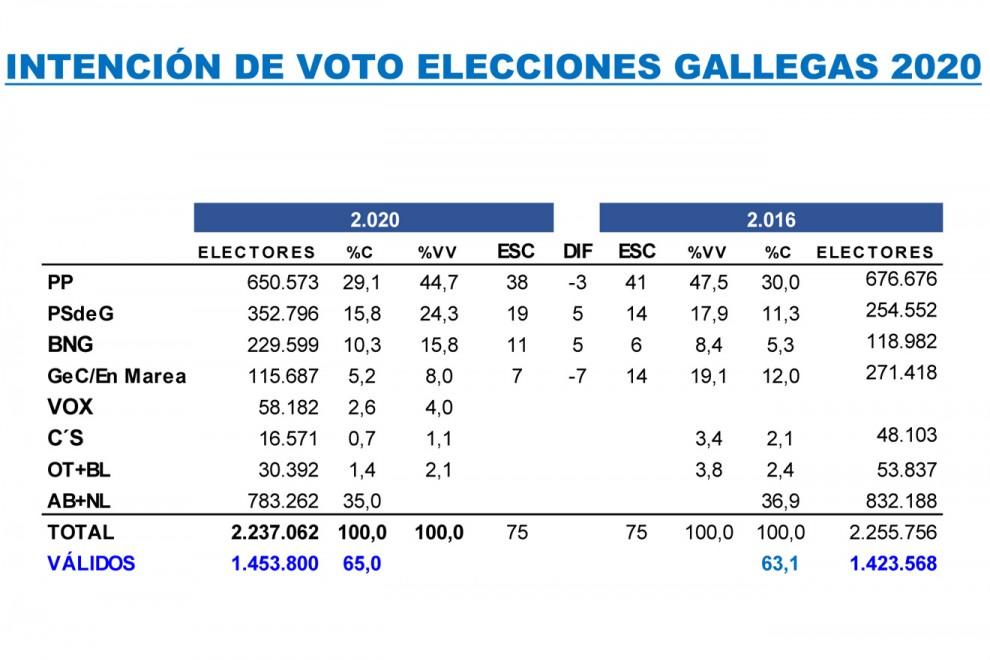 Tabla comparativa de las estimaciones de Key Data para las autonómicas gallegas de abril, frente a los resultados registrados en 2016.