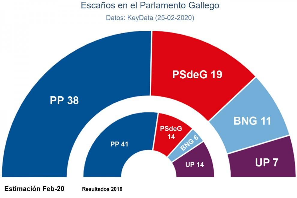 Hemiciclos comparativos de las estimaciones de Key Data para las autonómicas gallegas de abril con respecto a los resultados de 2016.