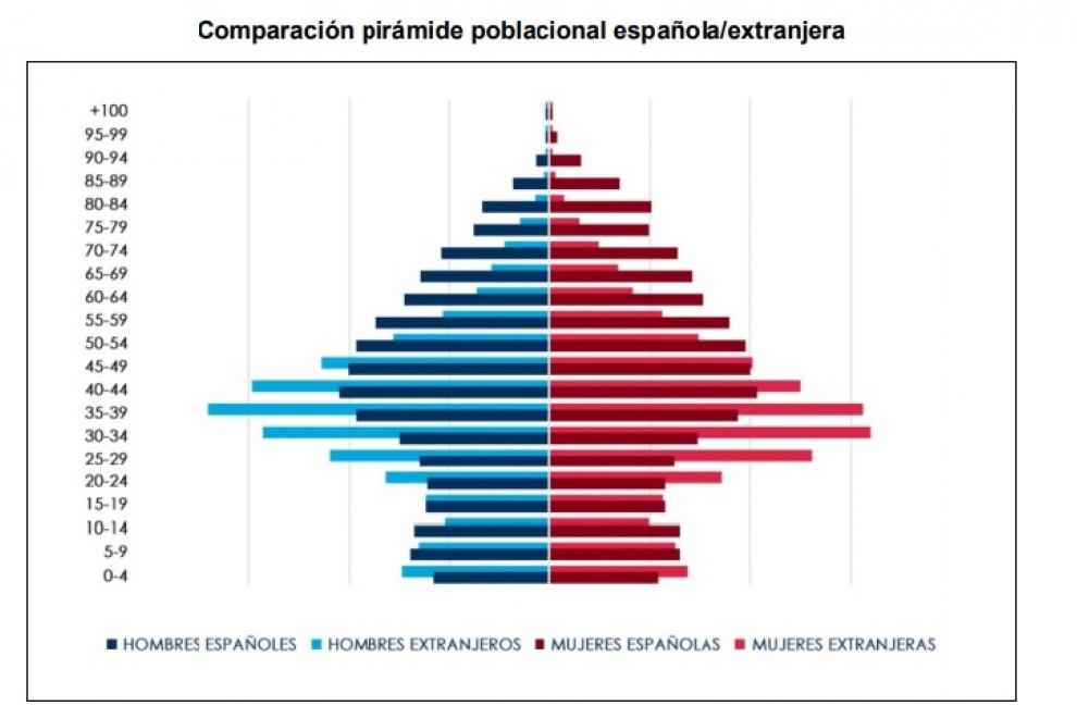 Comparación pirámide poblacional española/extranjera. FUENTE: Defensor del Pueblo con datos del Anuario CIDOB 2018 y del INE.