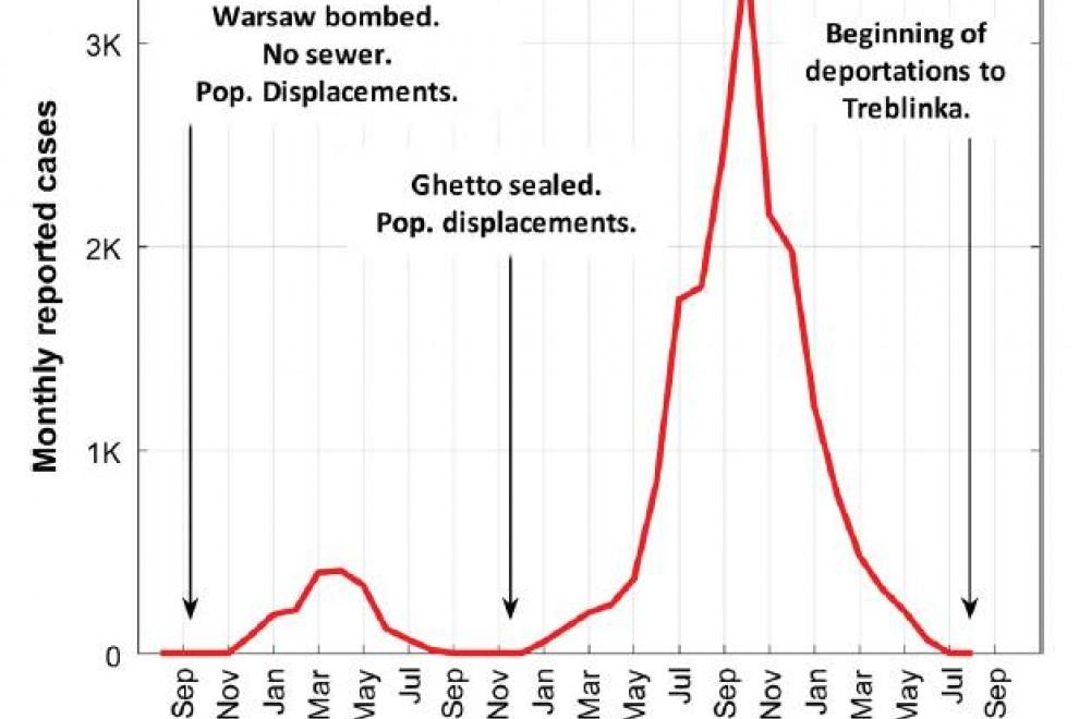 Representación mensual de los casos de tifus en el gueto de Varsovia. Se aprecia cómo el pico de la epidemia se produjo en octubre de 1941 y repentinamente comenzó a descender. / Stone et al.