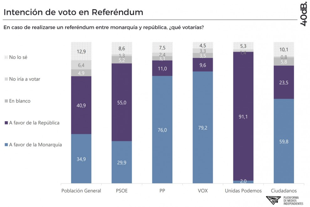 En caso de realizarse un referéndum entre monarquía y república, ¿qué votarías? /40dB