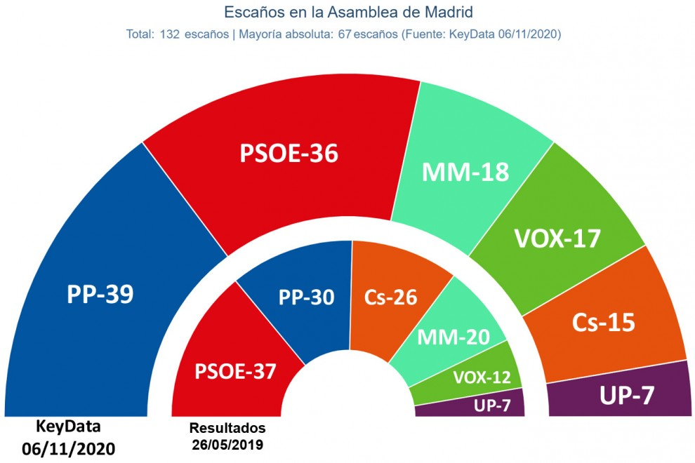 Gráfico del último sondeo de KeyData para la Comunidad de Madrid.