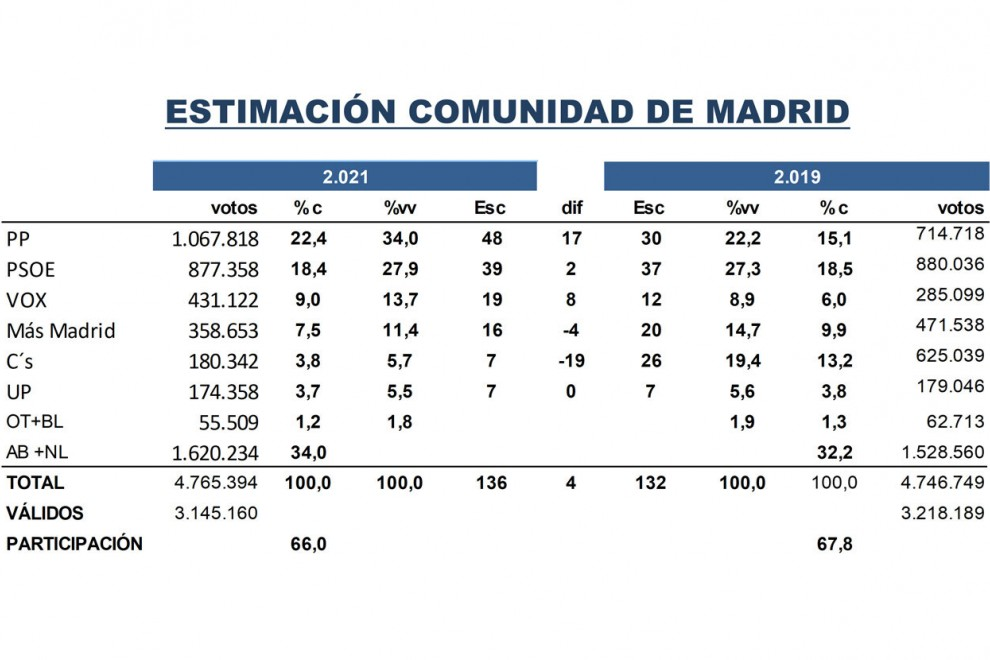 Estimación de voto Madrid -Key data
