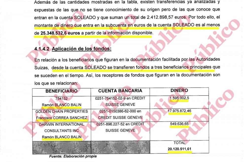 Ejemplos de transferencias de fondos de Correa y Blanco Balín desde la cuenta Soleado.