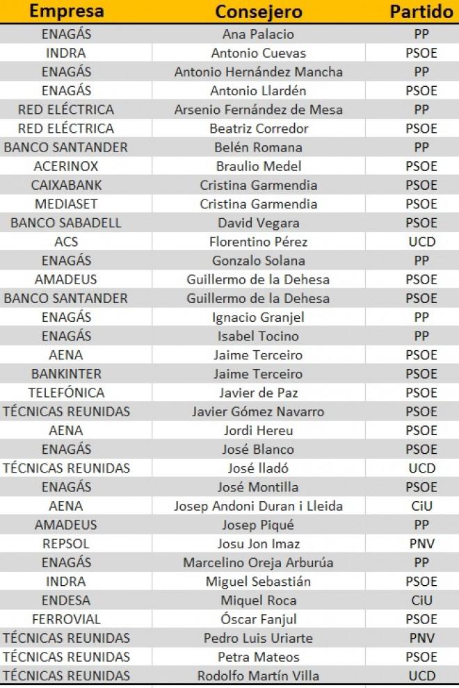 Lista de políticos en los consejos de administración del Ibex.