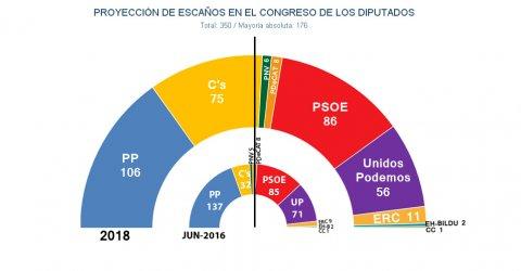 Reparto de escaños en el Congreso de los Diputados según las estimaciones de JM&A para unas elecciones generales anticipadas en 2018.