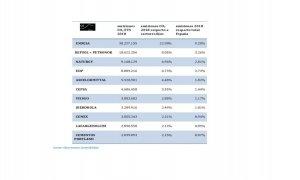 Lista de empresas con mayor contribución a las emisiones de gases de efecto invernadero en España. (Observatorio de la Sostenibilidad)