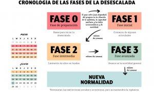 Cronología de las fases para la desescalada. /PÚBLICO