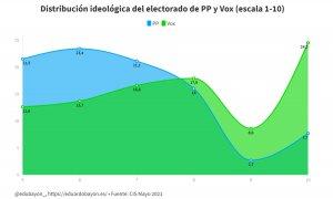 Otras miradas - Los datos que muestran cómo Vox arrastra al PP hacia la extrema derecha