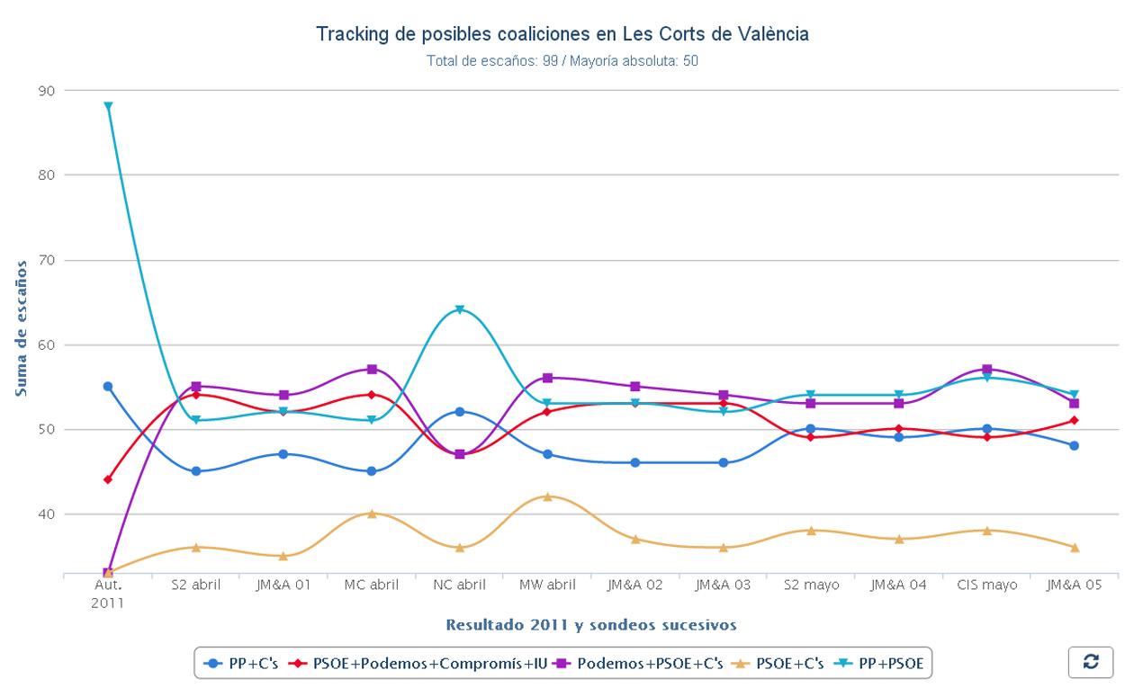 Tracking de posibles coaliciones en la Comunidad de Valencia