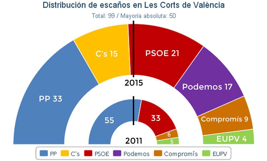 Reparto de escaños en Les Corts Valencianes, según JM&A
