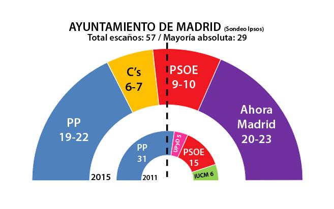 Sondeo Ayuntamiento Madrid