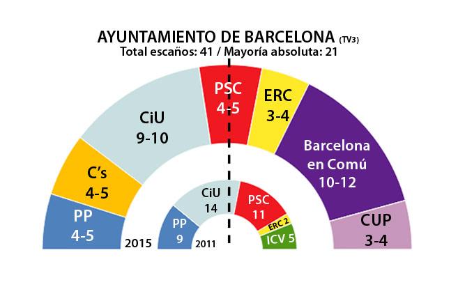 Sondeo Ayuntamiento Barcelona