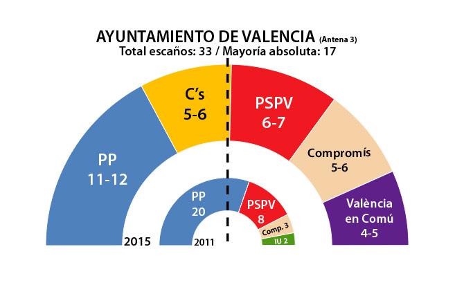 Sondeo Ayuntamiento Valencia