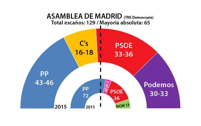 Sondeo Asamblea Madrid