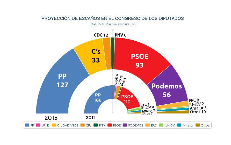 Proyección de JM&A para el Congreso de los Diputados tras las generales de 2015