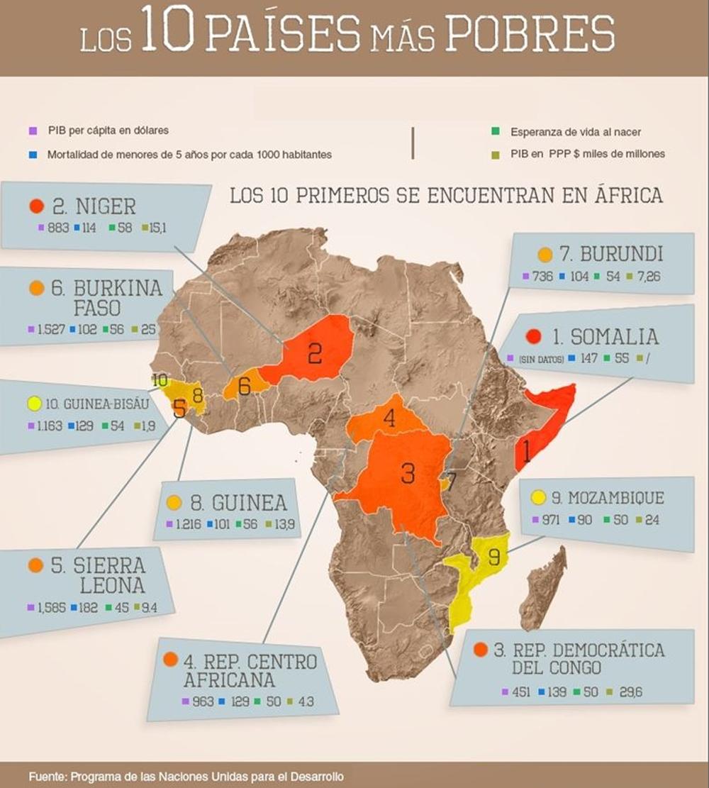 Este es el mapa de los 10 países más pobres del planeta | Público