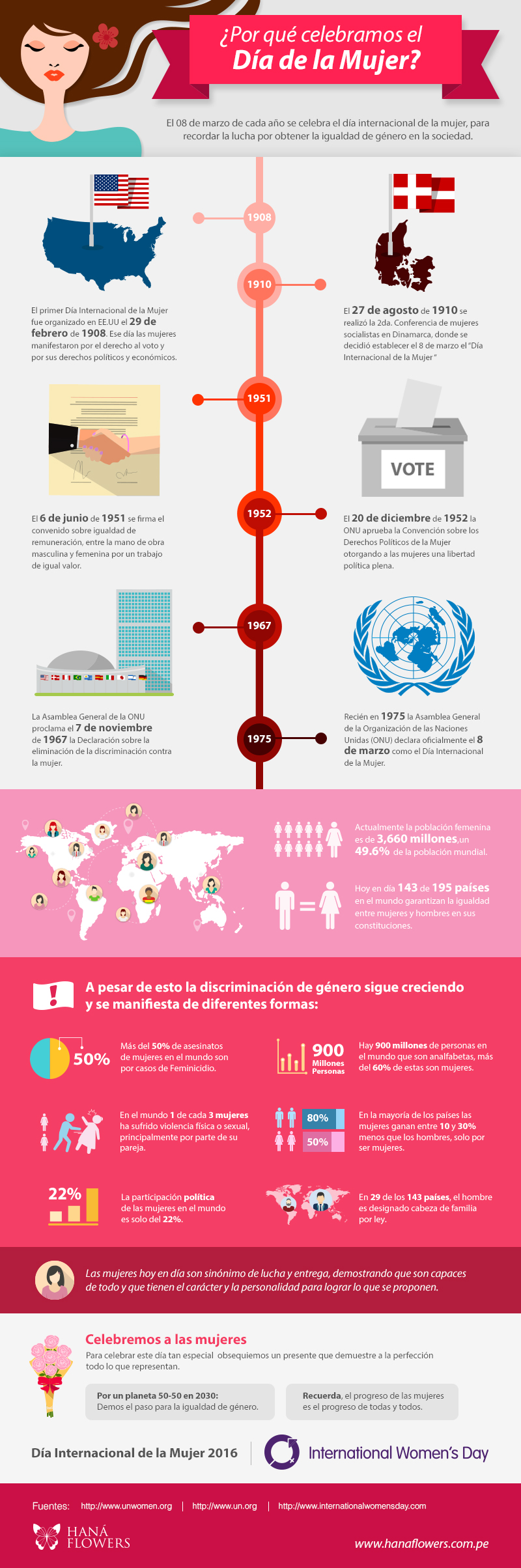 Infografía Día de la Mujer