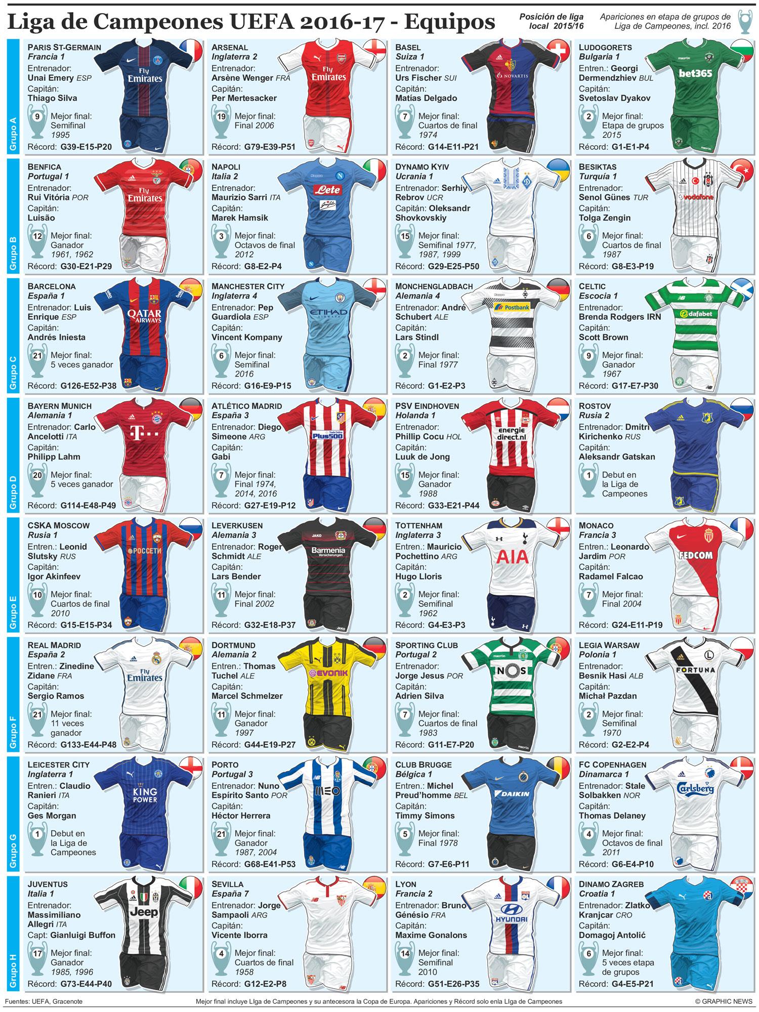 Los 20 equipos de la Liga de Campeones 2016/17