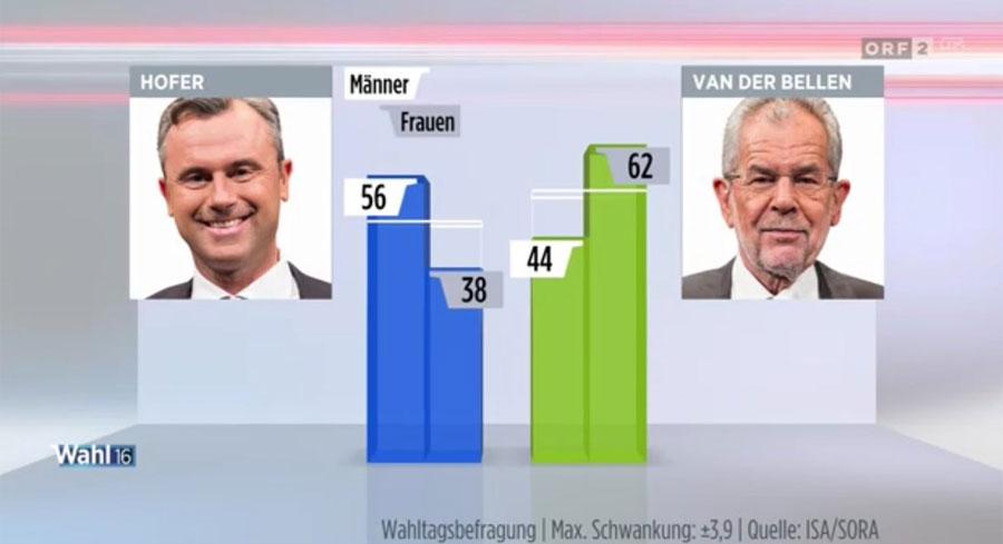 Gráfico con las votaciones en las elecciones de Austria.