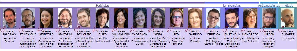 Podemos pacta una Ejecutiva con Montero, Errejón, Urbán y mayoría de mujeres