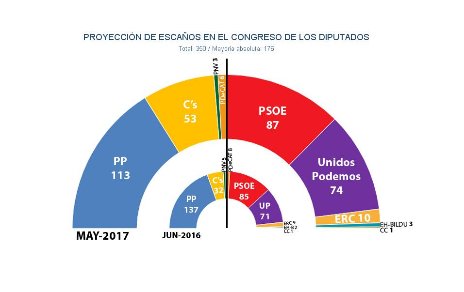 Encuestas electorales la corrupci n hunde la marca del pp en toda espa a y le arrebata 1 64 - Casos de corrupcion en espana actuales ...