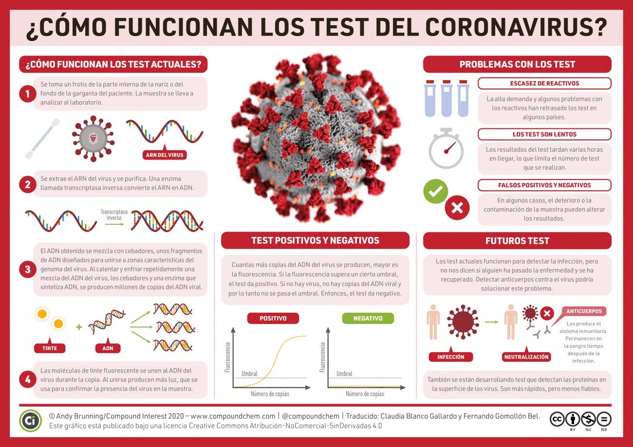 Pruebas de COVID-19: Así son las pruebas de secuenciación que se ...